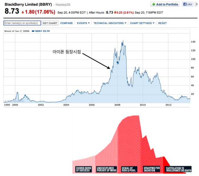 지난 10년간의 블랙베리의 주가그래프와 짐 콜린스의 5단계 그래프가 묘하게 닮아있다.