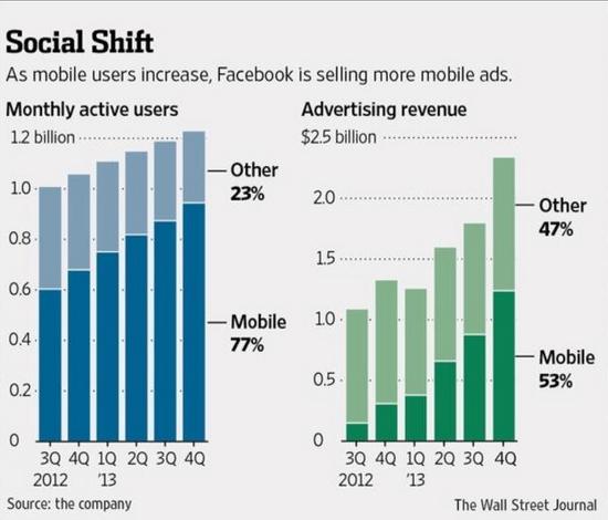 페이스북의 월간사용자수와 매출그래프(출처 : WSJ)