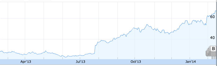 페이스북의 주가추이(출처:Google Finance)