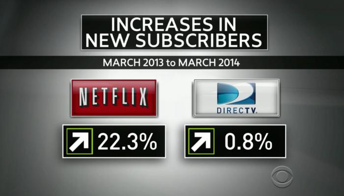 넷플릭스같은 새로운 온라인채널의 급성장에 위성채널인 DirectTV같은 회사들이 위기감을 느끼고 있고 AT&T에 회사를 매각하기까지 했다.(출처 CBS뉴스)