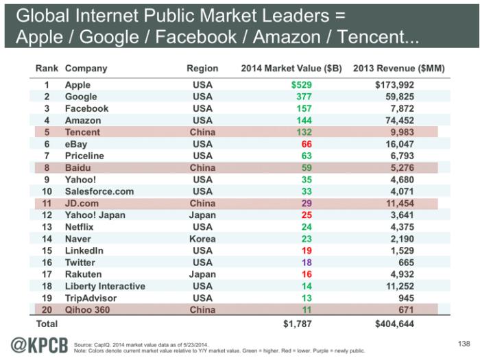 세계인터넷기업 시가총액순위를 보면 20위안에 이미 중국기업이 4개가 있다. 여기에 알리바바가 IPO를 하면 3~4위로 들어가게 된다. 순위안에 한국기업으로는 유일하게 네이버가 있다.(출처:메리 미커의 인터넷트랜드)