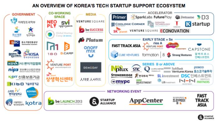 한 페이지로 정리해본 한국의 스타트업생태계(스타트업얼라이언스제작)