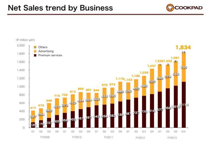 쿡패드는 전체매출중 광고매출이 약 40%, 매달 가입자들이 약 3천원정도의 사용료를 내는 프리미엄서비스매출이 약 60%정도다.