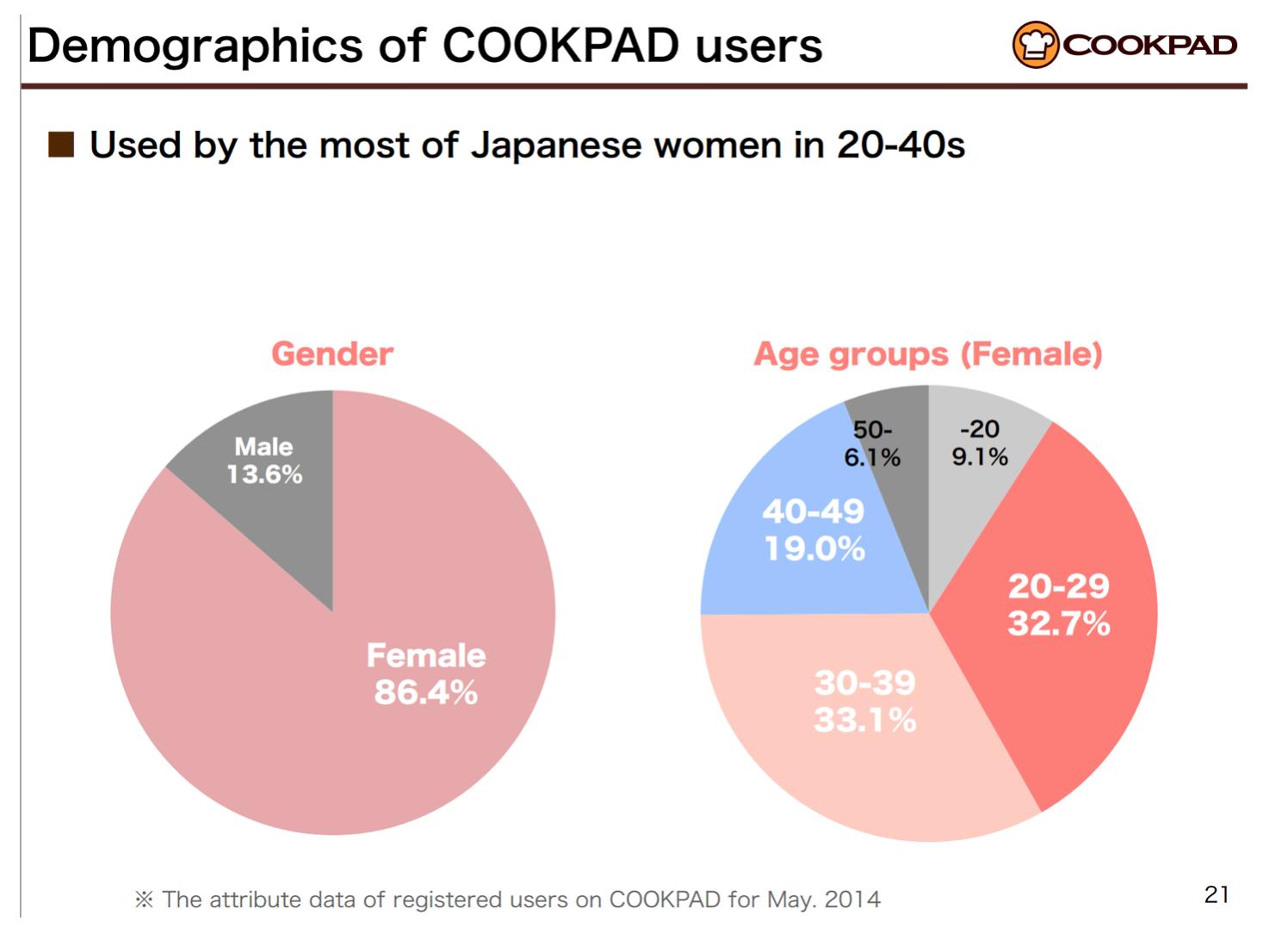 일본여성들의 쿡패드사용율은 놀라울 정도다. 특히 20대에서 40대여성들이 압도적인 지지를 보내고 있다.(출처 쿡패드 분기실적발표자료)