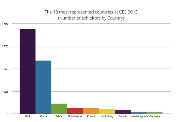 http://www.fabernovel.com 의 분석에 따르면 이번 CES에서는 800여개의 중국회사들이 참가했다.