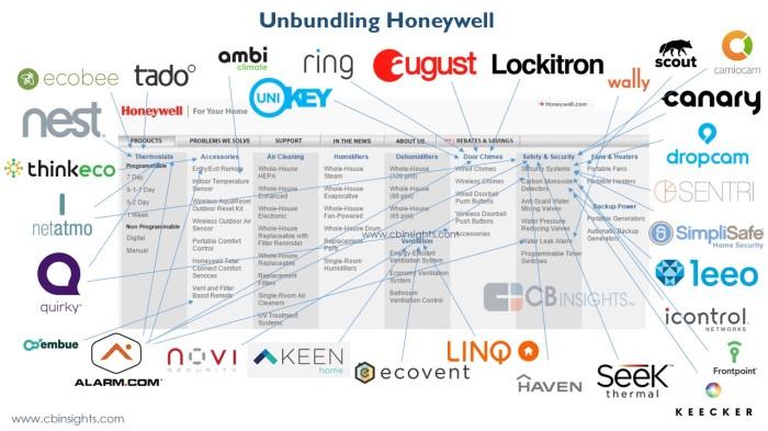 unbundlinghoneywell2
