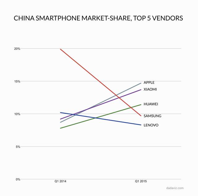 비용만 지불하면 원하는 스펙으로 스마트폰을 설계해주는 디자인하우스가 심천에는 1백여곳이 있다. 여기서 받은 설계도로 폭스콘 등에 스마트폰을 주문생산하는 스마트폰 메이커들이 늘어나고 있다. 이것이 스마트폰의 심천모델이다. (출처 : 닛케이비즈니스)