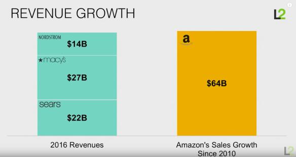 아마존은 어떻게 소매업을 해체하고 있는가